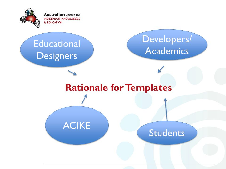 Students Educational Designers Educational Designers Developers/ Academics Rationale for Templates ACIKE