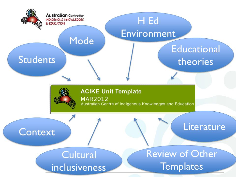 Context Literature Students Mode Educational theories Cultural inclusiveness Review of Other Templates H Ed Environment