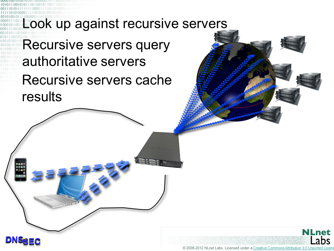 © 2006-2012 NLnet Labs, Licensed under a Creative Commons Attribution 3.0 Unported License.Creative Commons Attribution 3.0 Unported License Look up against recursive servers Recursive servers query authoritative servers Recursive servers cache results