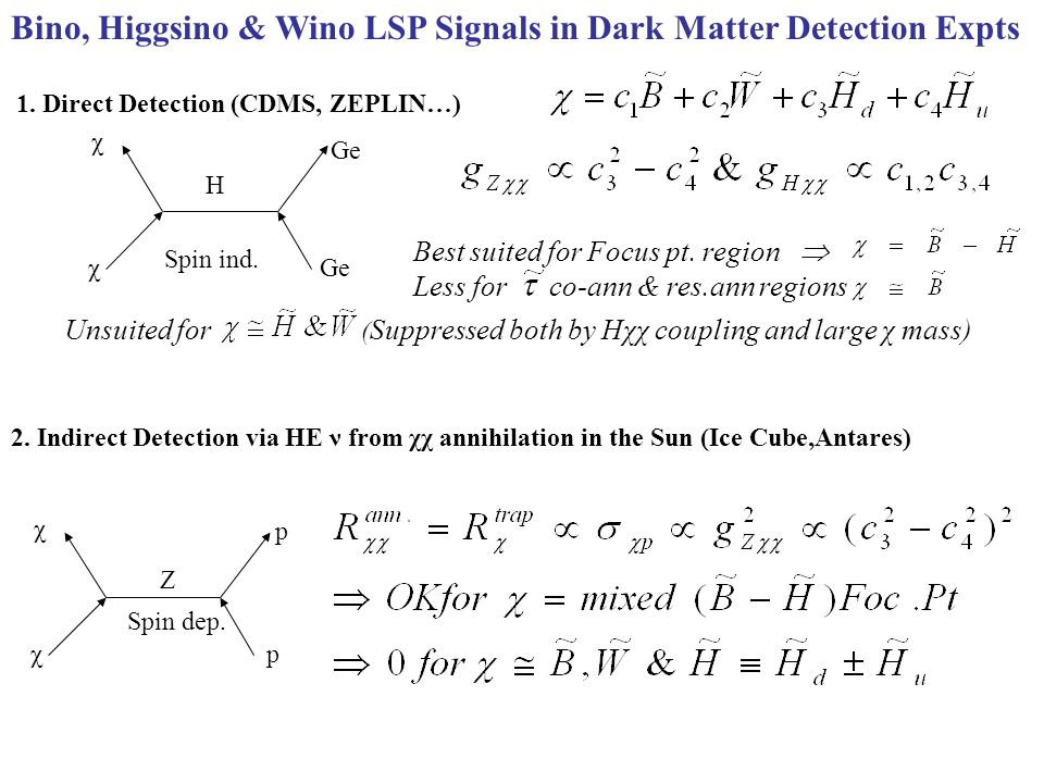 Bino, Higgsino & Wino LSP Signals in Dark Matter Detection Expts χ χ 1. Direct Detection (CDMS, ZEPLIN…) Ge H Spin ind. Ge Best suited for Focus pt. r