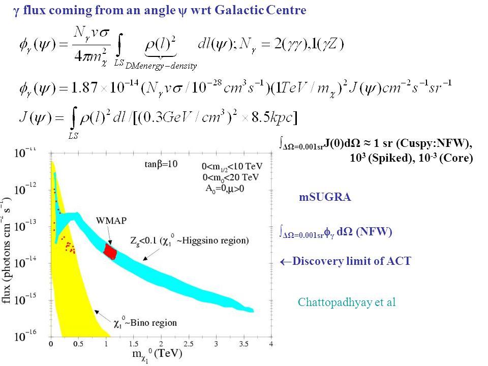γ flux coming from an angle ψ wrt Galactic Centre ∫ ΔΩ=0.001sr J(0)dΩ ≈ 1 sr (Cuspy:NFW), 10 3 (Spiked), 10 -3 (Core) ∫ ΔΩ=0.001sr  γ dΩ (NFW)  Discovery limit of ACT Chattopadhyay et al mSUGRA
