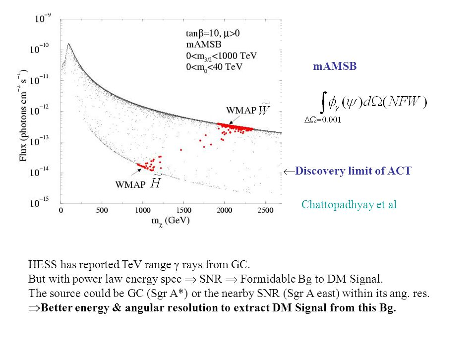 mAMSB  Discovery limit of ACT Chattopadhyay et al HESS has reported TeV range γ rays from GC. But with power law energy spec  SNR  Formidable Bg to