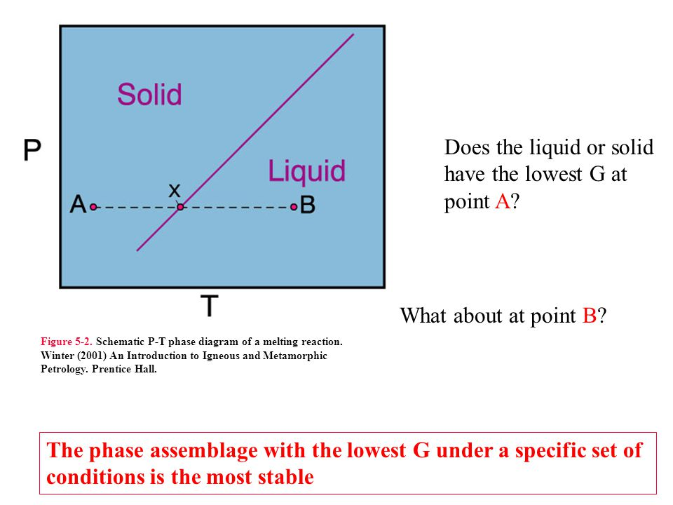 Does the liquid or solid have the larger volume.