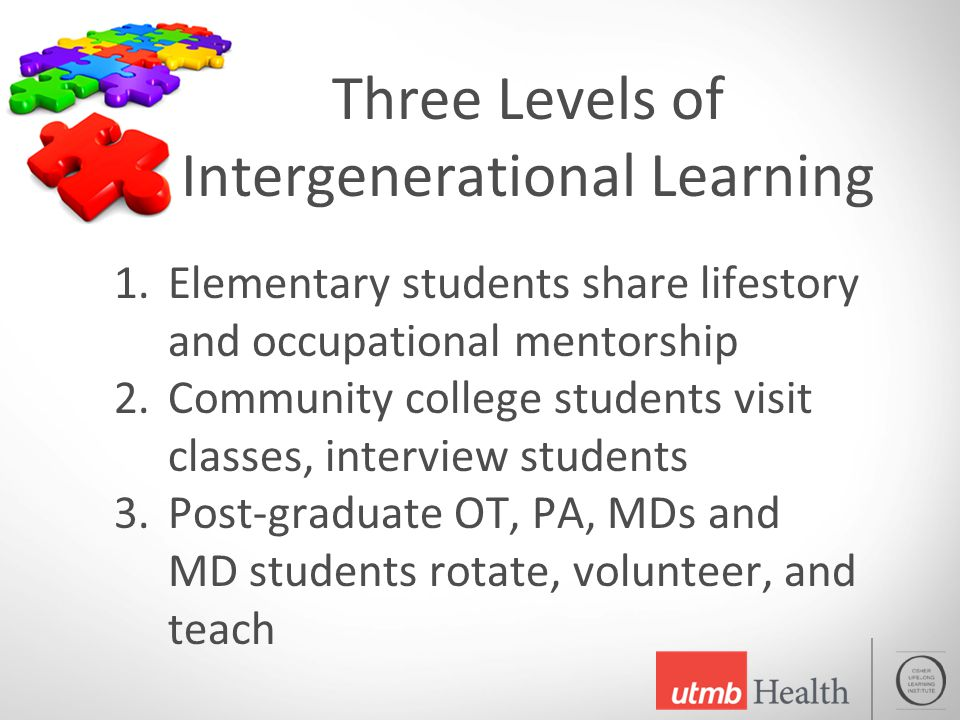 Three Levels of Intergenerational Learning 1.Elementary students share lifestory and occupational mentorship 2.Community college students visit classes, interview students 3.Post-graduate OT, PA, MDs and MD students rotate, volunteer, and teach