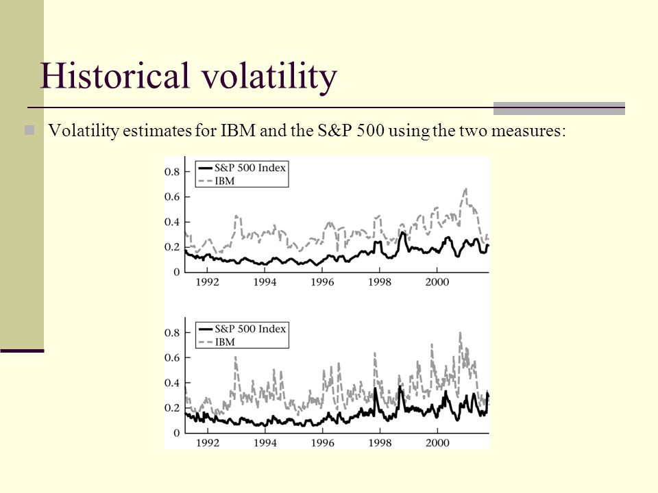 Historical volatility Volatility estimates for IBM and the S&P 500 using the two measures: