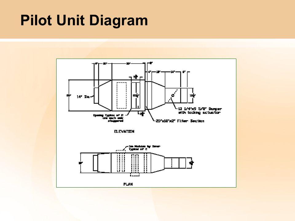 Pilot Unit Diagram