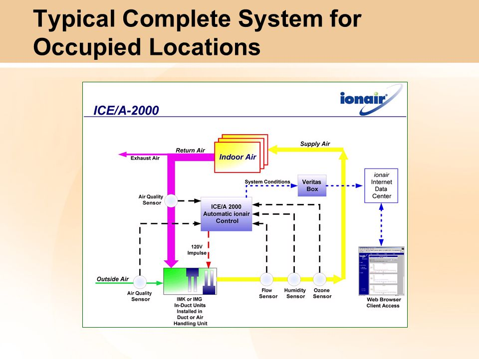 Typical Complete System for Occupied Locations