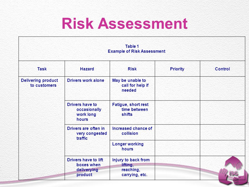 Risk Assessment Table 1 Example of Risk Assessment TaskHazardRisk Priority Control Delivering product to customers Drivers work aloneMay be unable to