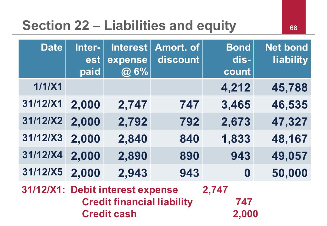 © 2011 IFRS Foundation 68 Section 22 – Liabilities and equity DateInter- est paid Interest expense @ 6% Amort.