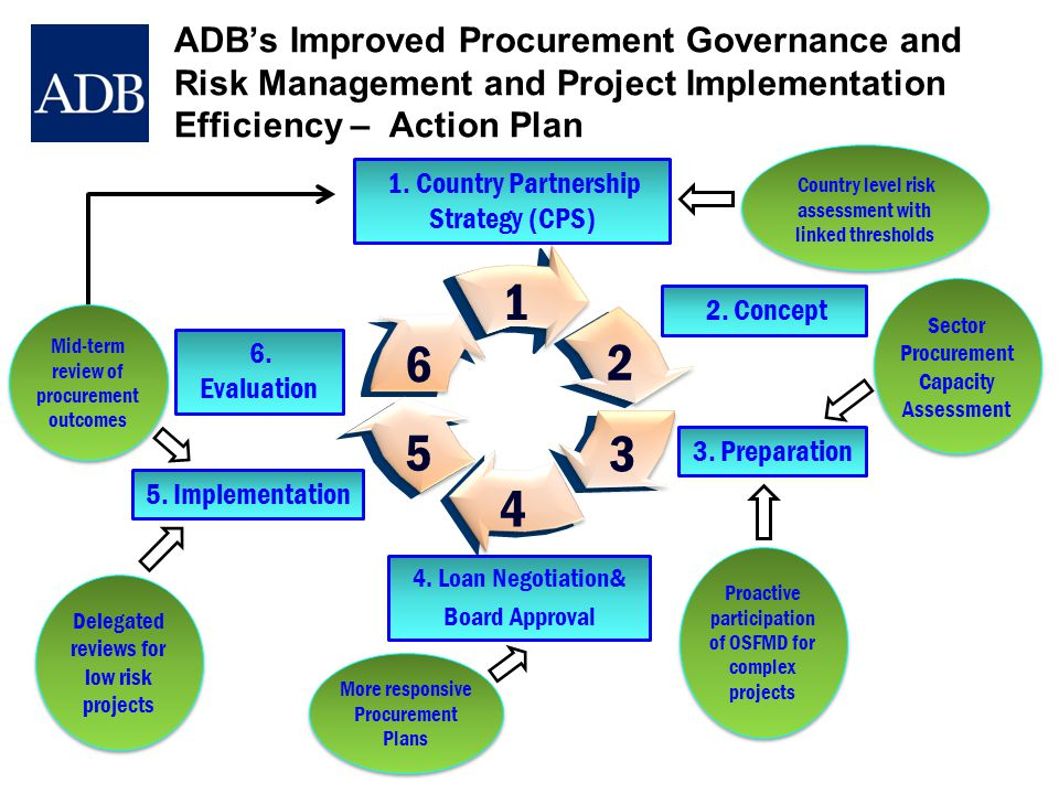 ADB's Improved Procurement Governance and Risk Management and Project Implementation Efficiency – Action Plan 1. Country Partnership Strategy (CPS) 1