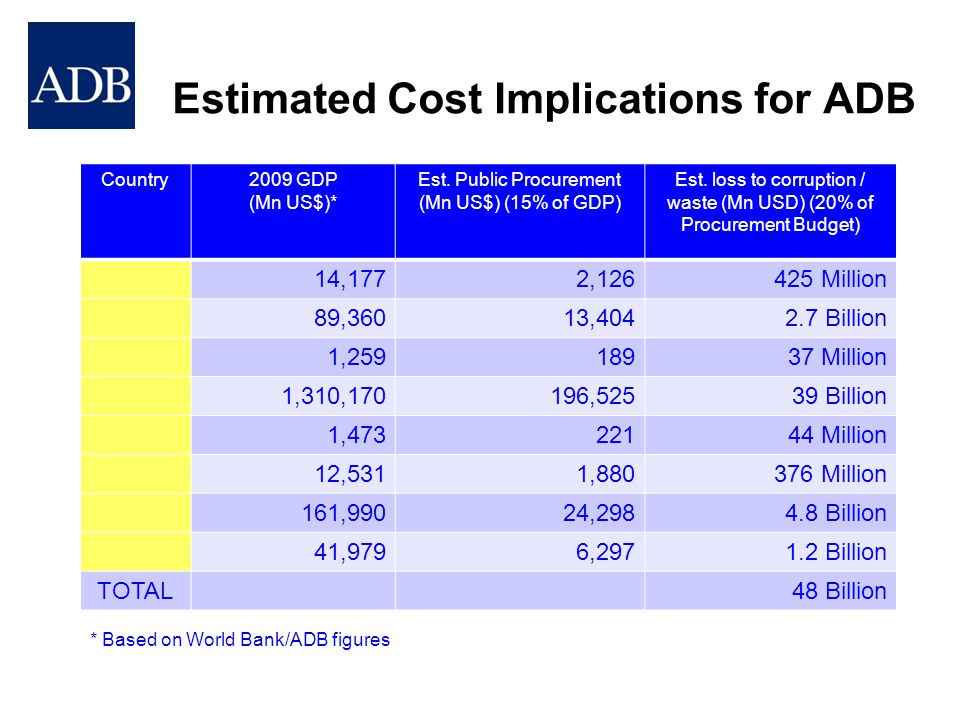 Estimated Cost Implications for ADB Country2009 GDP (Mn US$)* Est. Public Procurement (Mn US$) (15% of GDP) Est. loss to corruption / waste (Mn USD) (