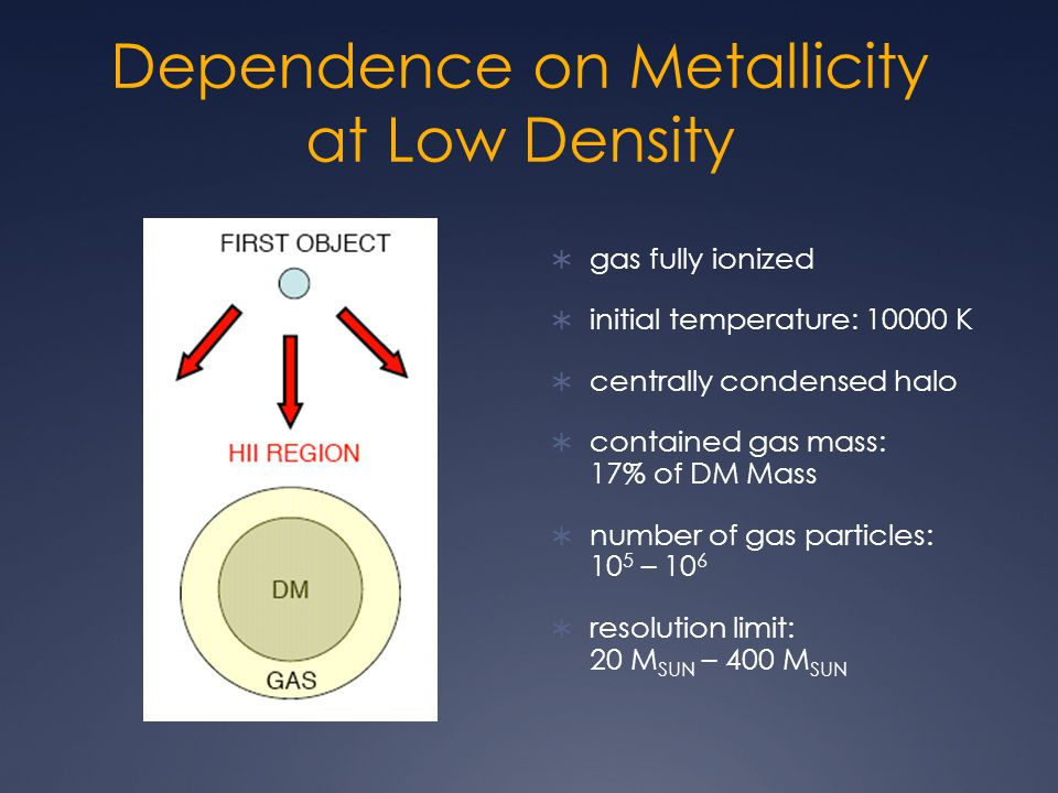 Dependence on Metallicity at Low Density  gas fully ionized  initial temperature: 10000 K  centrally condensed halo  contained gas mass: 17% of DM Mass  number of gas particles: 10 5 – 10 6  resolution limit: 20 M SUN – 400 M SUN