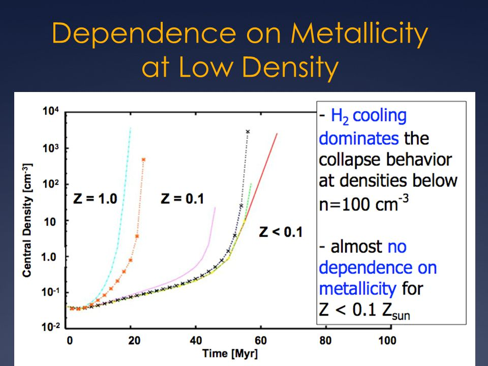 Dependence on Metallicity at Low Density