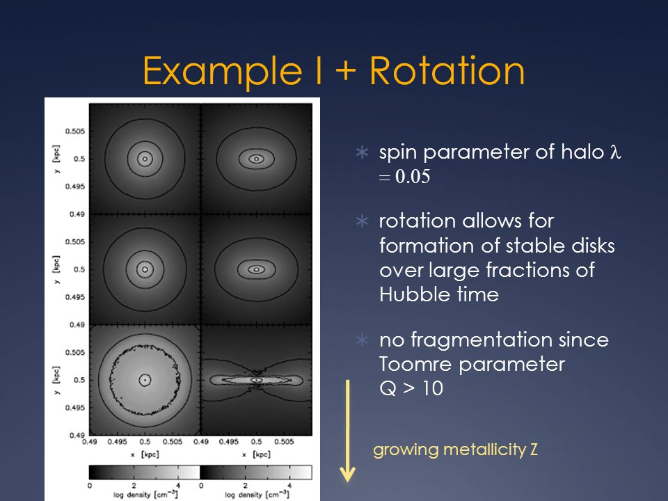 Example I + Rotation  spin parameter of halo   rotation allows for formation of stable disks over large fractions of Hubble time  no fragmentation since Toomre parameter Q > 10 growing metallicity Z
