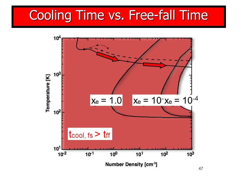 47 t cool, fs > t ff x e = 1.0x e = 10 -2 x e = 10 -4 Cooling Time vs. Free-fall Time