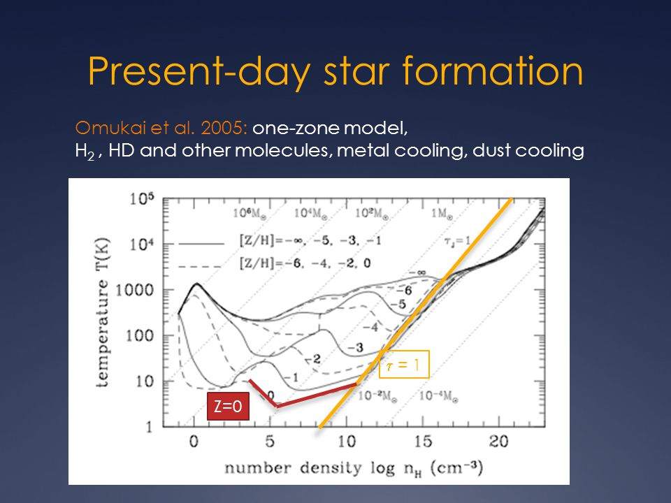 Present-day star formation Omukai et al.