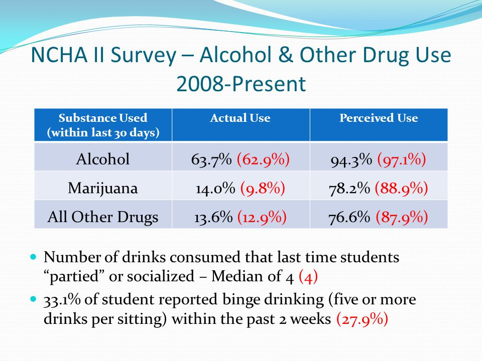 NCHA II Survey – Alcohol & Other Drug Use 2008-Present Number of drinks consumed that last time students partied or socialized – Median of 4 (4) 33.1% of student reported binge drinking (five or more drinks per sitting) within the past 2 weeks (27.9%) Substance Used (within last 30 days) Actual UsePerceived Use Alcohol63.7% (62.9%)94.3% (97.1%) Marijuana14.0% (9.8%)78.2% (88.9%) All Other Drugs13.6% (12.9%)76.6% (87.9%)