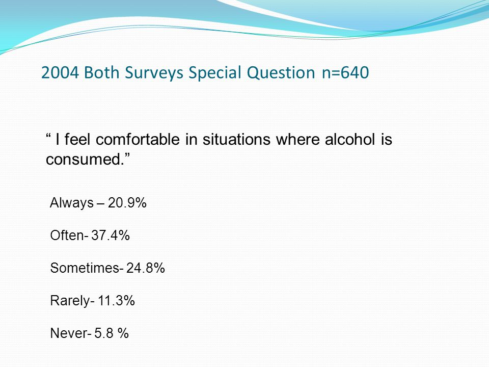 2004 Both Surveys Special Question n=640 I feel comfortable in situations where alcohol is consumed. Always – 20.9% Often- 37.4% Sometimes- 24.8% Rarely- 11.3% Never- 5.8 %
