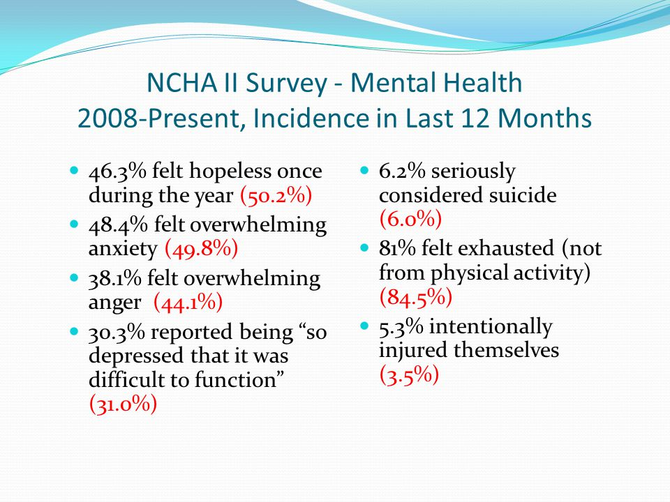 NCHA II Survey - Mental Health 2008-Present, Incidence in Last 12 Months 46.3% felt hopeless once during the year (50.2%) 48.4% felt overwhelming anxiety (49.8%) 38.1% felt overwhelming anger (44.1%) 30.3% reported being so depressed that it was difficult to function (31.0%) 6.2% seriously considered suicide (6.0%) 81% felt exhausted (not from physical activity) (84.5%) 5.3% intentionally injured themselves (3.5%)