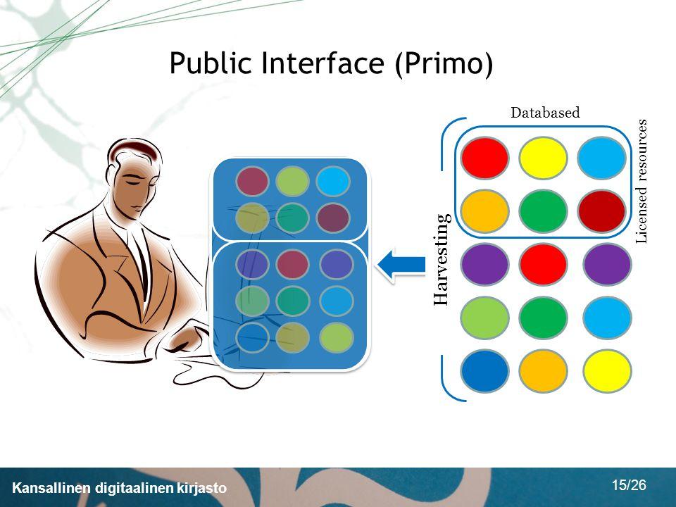 Kansallinen digitaalinen kirjasto 15/26 Public Interface (Primo) Harvesting Licensed resources Databased