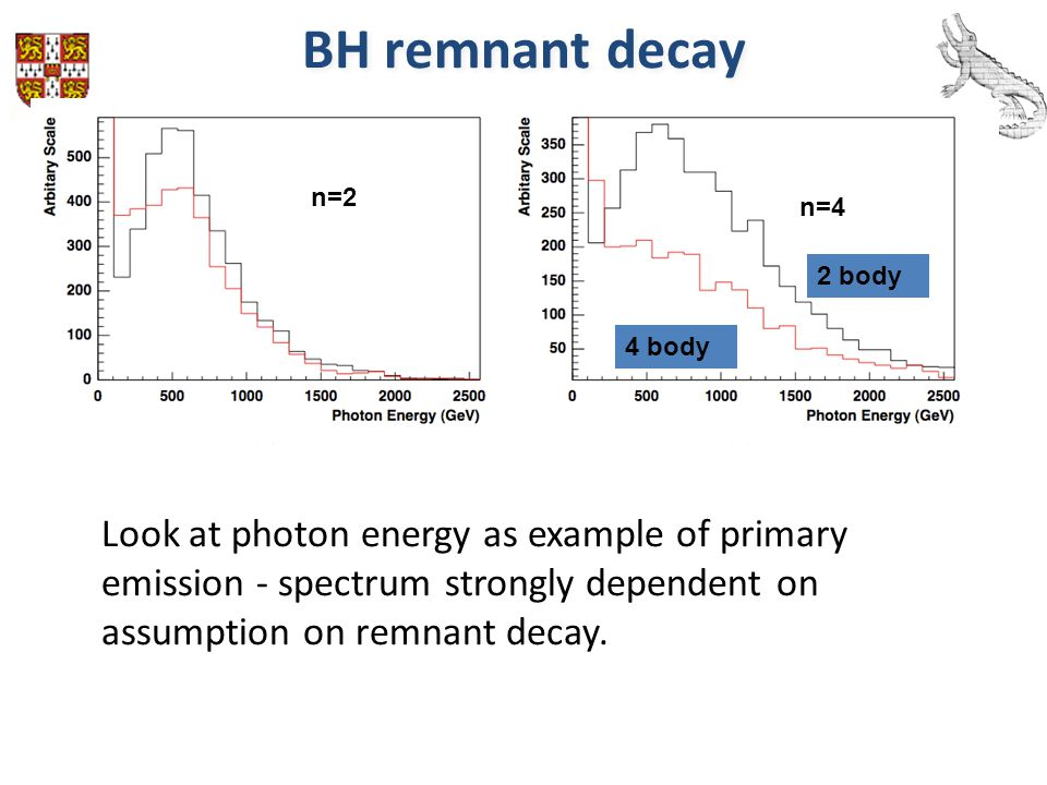 BH remnant decay n=2 n=4 2 body 4 body Look at photon energy as example of primary emission - spectrum strongly dependent on assumption on remnant dec