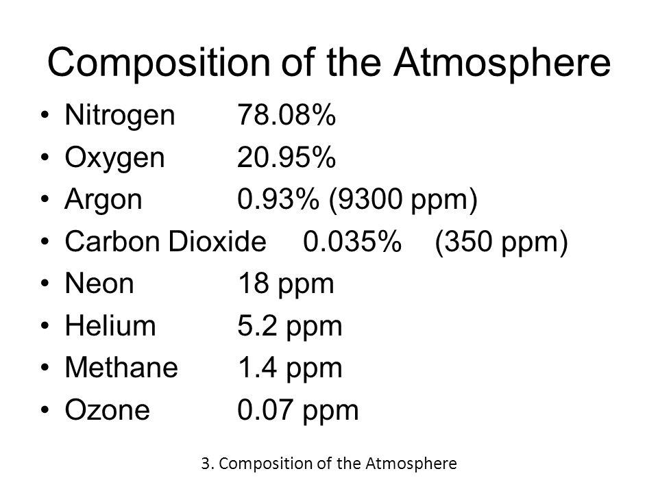 Composition of the Atmosphere Nitrogen 78.08% Oxygen 20.95% Argon0.93% (9300 ppm) Carbon Dioxide 0.035%(350 ppm) Neon18 ppm Helium5.2 ppm Methane1.4 ppm Ozone0.07 ppm 3.