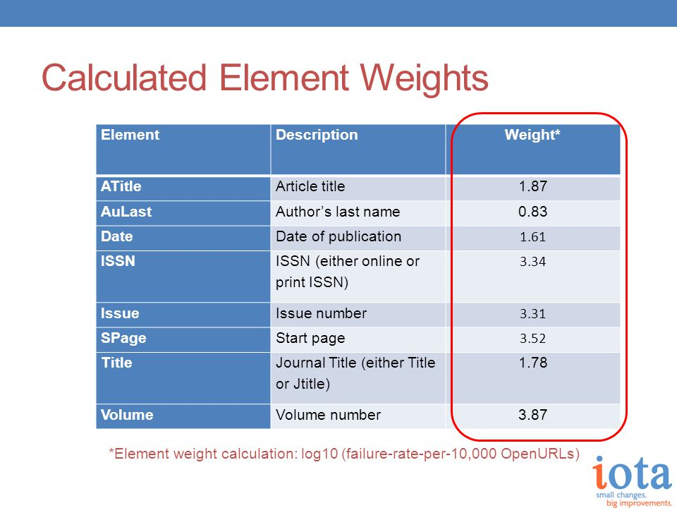 Calculated Element Weights ElementDescriptionWeight* ATitleArticle title1.87 AuLastAuthor's last name0.83 DateDate of publication 1.61 ISSN ISSN (either online or print ISSN) 3.34 IssueIssue number 3.31 SPageStart page 3.52 Title Journal Title (either Title or Jtitle) 1.78 VolumeVolume number3.87 *Element weight calculation: log10 (failure-rate-per-10,000 OpenURLs)