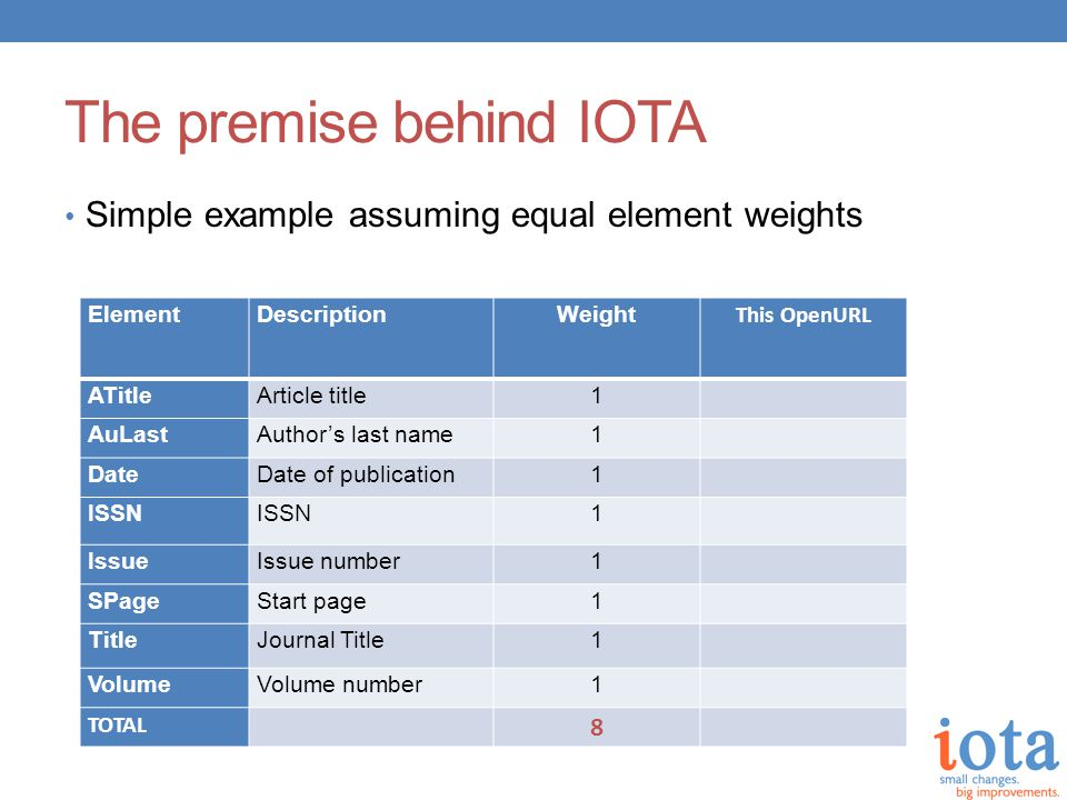The premise behind IOTA Simple example assuming equal element weights ElementDescriptionWeight This OpenURL ATitleArticle title1 AuLastAuthor's last name1 DateDate of publication1 ISSN 1 IssueIssue number1 SPageStart page1 TitleJournal Title1 VolumeVolume number1 TOTAL 8 1 1 1 1 1 5 Completeness Score...