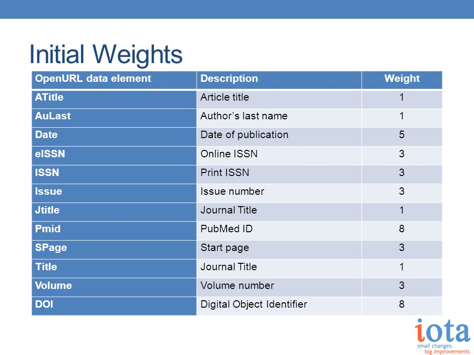 Initial Weights OpenURL data elementDescriptionWeight ATitleArticle title1 AuLastAuthor's last name1 DateDate of publication5 eISSNOnline ISSN3 ISSNPrint ISSN3 IssueIssue number3 JtitleJournal Title1 PmidPubMed ID8 SPageStart page3 TitleJournal Title1 VolumeVolume number3 DOIDigital Object Identifier8 Initial weights were somewhat subjective.