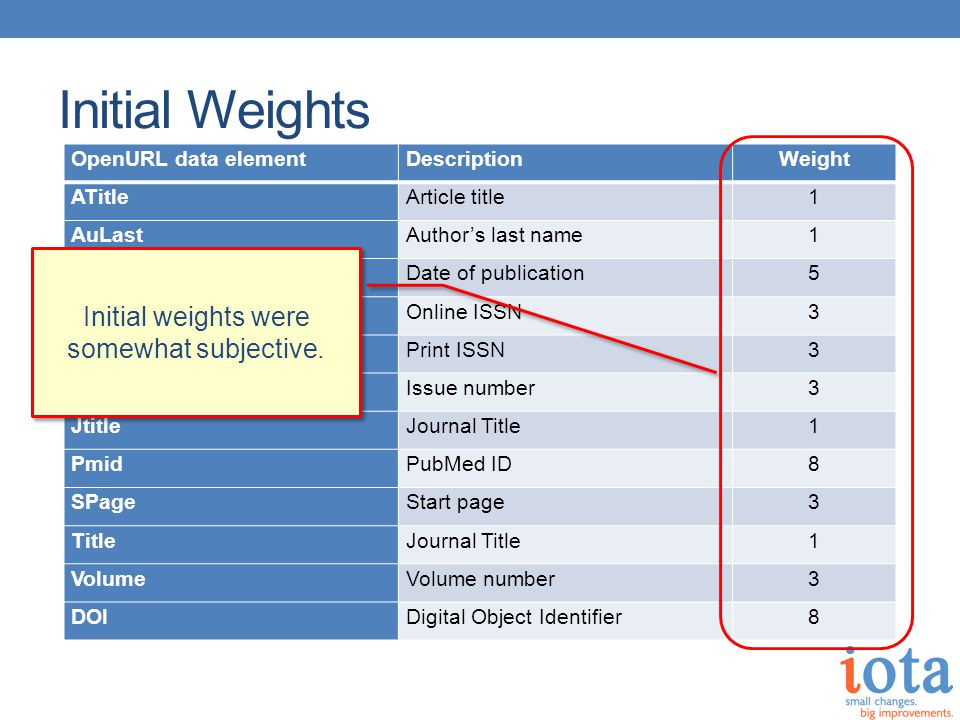 Initial Weights OpenURL data elementDescriptionWeight ATitleArticle title1 AuLastAuthor's last name1 DateDate of publication5 eISSNOnline ISSN3 ISSNPrint ISSN3 IssueIssue number3 JtitleJournal Title1 PmidPubMed ID8 SPageStart page3 TitleJournal Title1 VolumeVolume number3 DOIDigital Object Identifier8 Most link resolver knowledge bases can handle look-ups by either Print ISSN or Online ISSN (both are not needed)