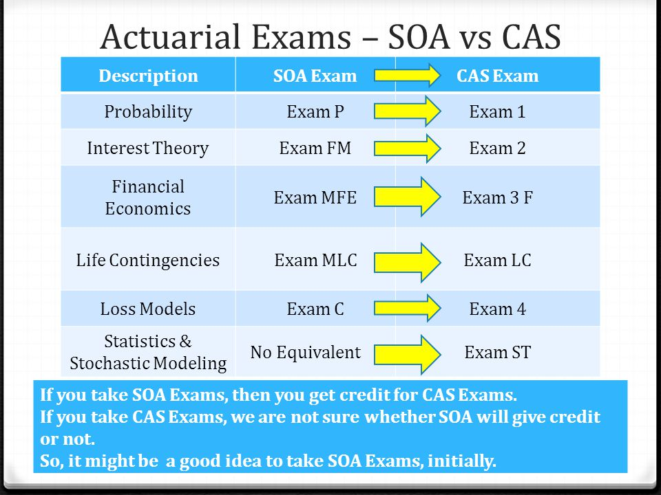 Actuarial Exams – SOA vs CAS DescriptionSOA ExamCAS Exam ProbabilityExam PExam 1 Interest TheoryExam FMExam 2 Financial Economics Exam MFEExam 3 F Life ContingenciesExam MLCExam LC Loss ModelsExam CExam 4 Statistics & Stochastic Modeling No EquivalentExam ST 17 If you take SOA Exams, then you get credit for CAS Exams.