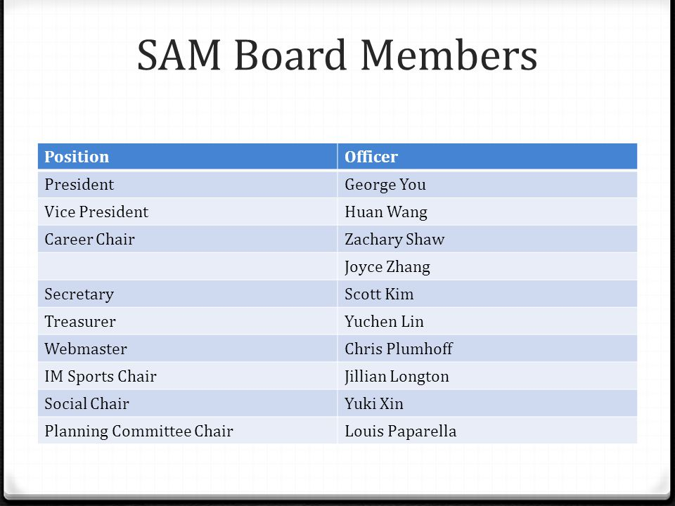SAM Board Members PositionOfficer PresidentGeorge You Vice PresidentHuan Wang Career ChairZachary Shaw Joyce Zhang SecretaryScott Kim TreasurerYuchen Lin WebmasterChris Plumhoff IM Sports ChairJillian Longton Social ChairYuki Xin Planning Committee ChairLouis Paparella