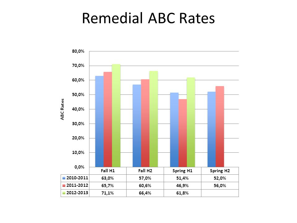 Remedial ABC Rates