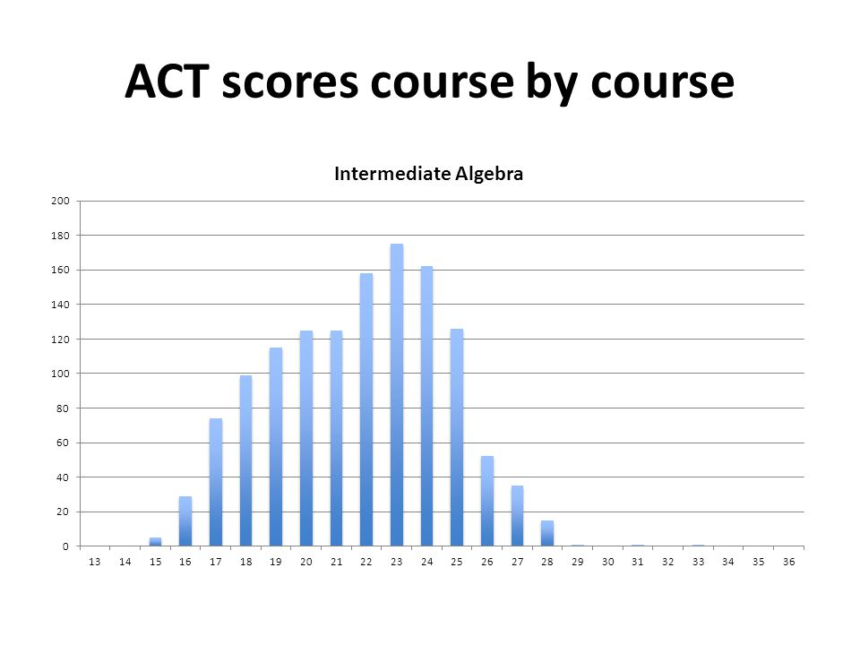 Outcome summary for college level courses Students taking a college level course after completing their Math Emporium sequence – Performed as well as students placing directly into these courses Students taking a college level course after completing a traditional remedial sequence – Performed worse than students placing directly into these courses