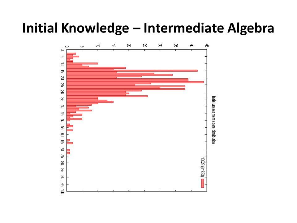 Initial Knowledge – Intermediate Algebra