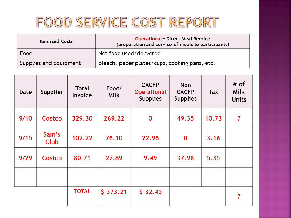 DateSupplier Total Invoice Food/ Milk CACFP Operational Supplies Non CACFP Supplies Tax # of Milk Units 9/10Costco329.30269.22049.3510.737 9/15 Sam's Club 102.2276.1022.9603.16 9/29Costco80.7127.899.4937.985.35 TOTAL $ 373.21$ 32.45 7 Itemized Costs Operational – Direct Meal Service (preparation and service of meals to participants) FoodNet food used/delivered Supplies and EquipmentBleach, paper plates/cups, cooking pans, etc.