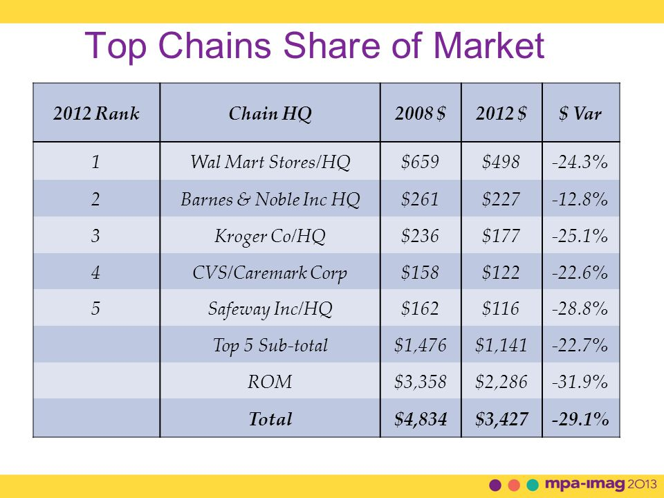 Top Chains Share of Market 2012 RankChain HQ2008 $2012 $$ Var 1Wal Mart Stores/HQ$659$498-24.3% 2Barnes & Noble Inc HQ$261$227-12.8% 3Kroger Co/HQ$236$177-25.1% 4CVS/Caremark Corp$158$122-22.6% 5Safeway Inc/HQ$162$116-28.8% Top 5 Sub-total$1,476$1,141-22.7% ROM$3,358$2,286-31.9% Total$4,834$3,427-29.1%