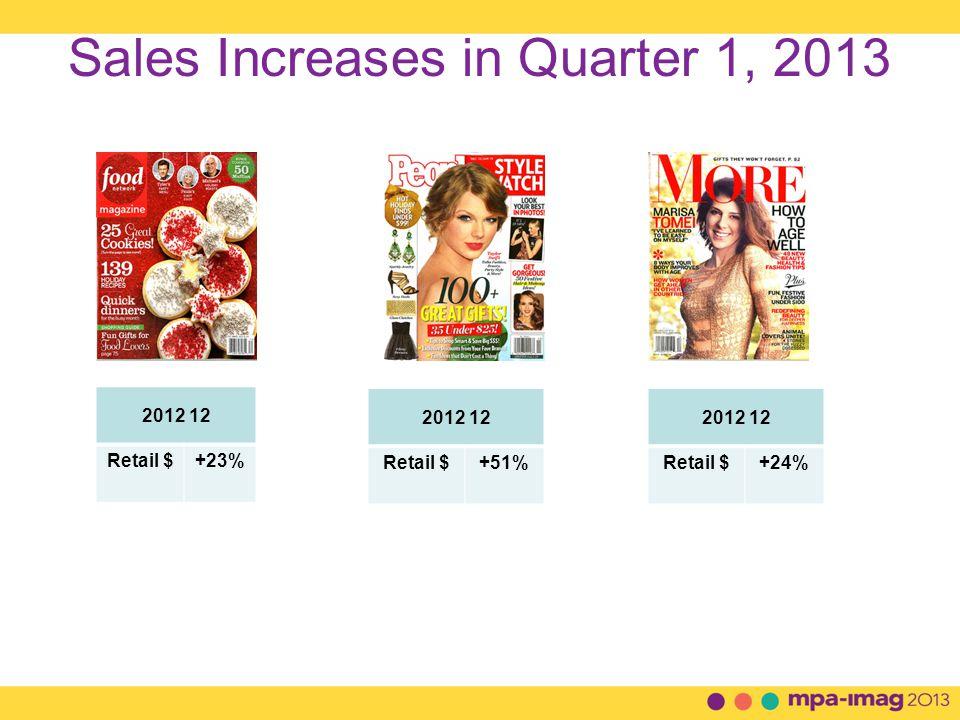 Sales Increases in Quarter 1, 2013 2012 12 Retail $+23% 2012 12 Retail $+51% 2012 12 Retail $+24%