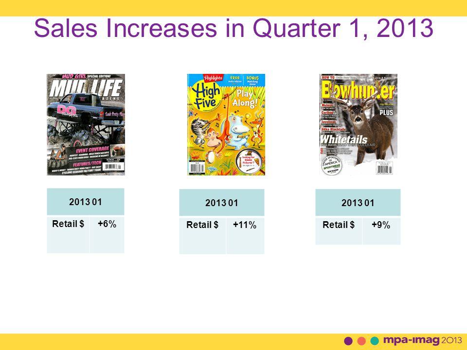Sales Increases in Quarter 1, 2013 2013 01 Retail $+6% 2013 01 Retail $+11% 2013 01 Retail $+9%