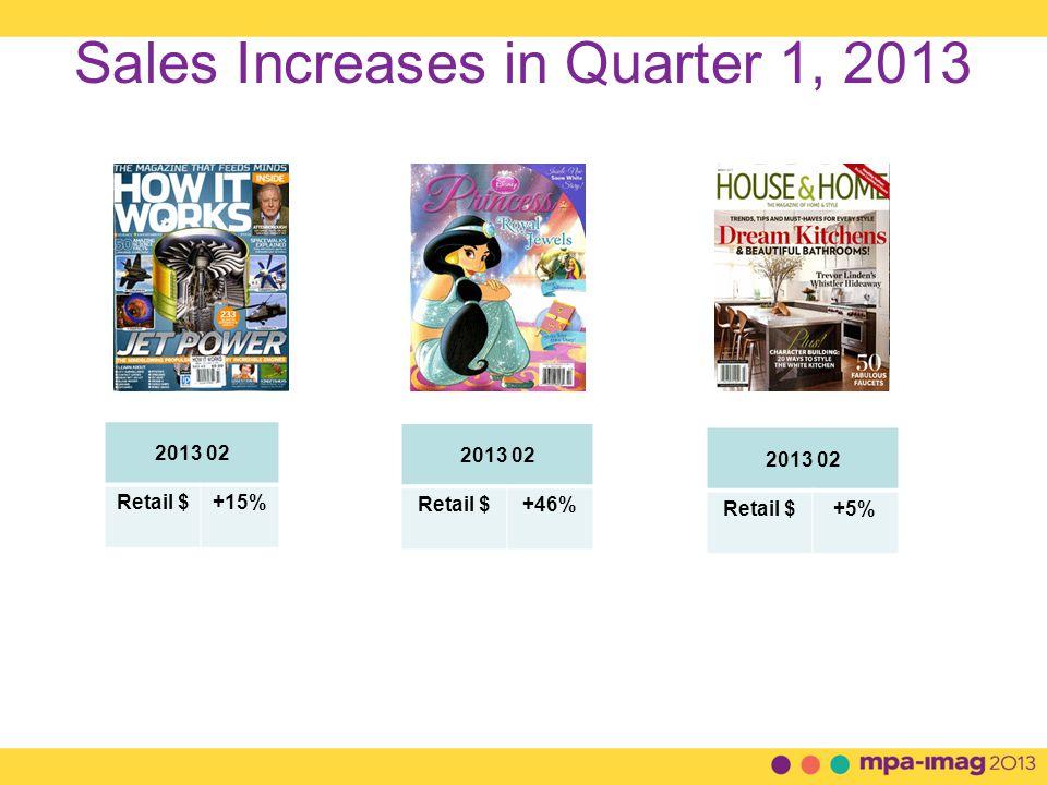 Sales Increases in Quarter 1, 2013 2013 02 Retail $+15% 2013 02 Retail $+46% 2013 02 Retail $+5%