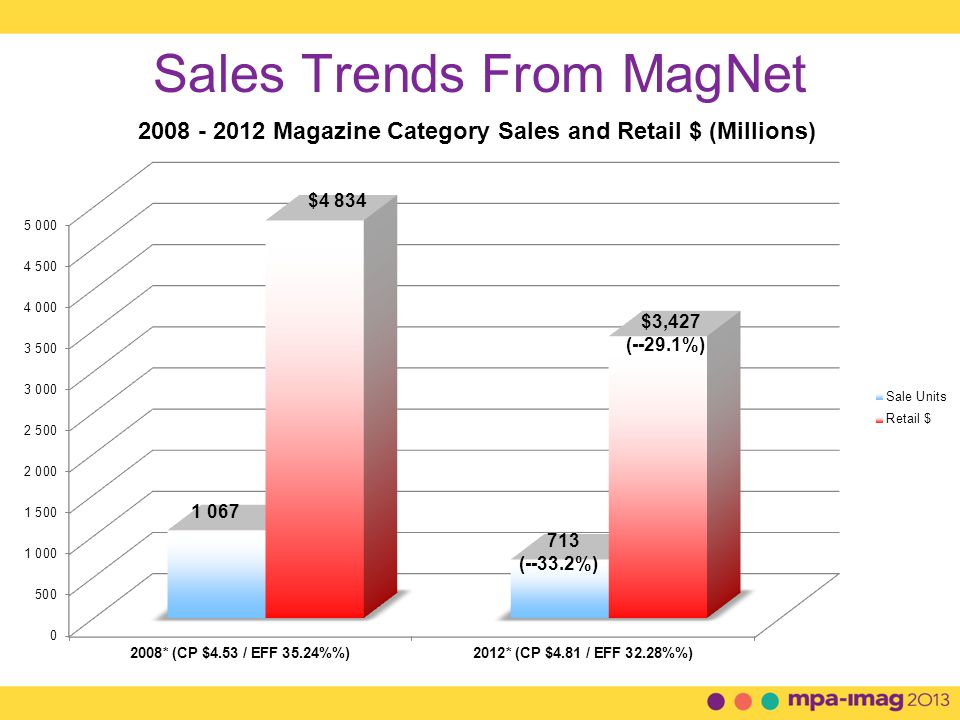 Sales Trends From MagNet