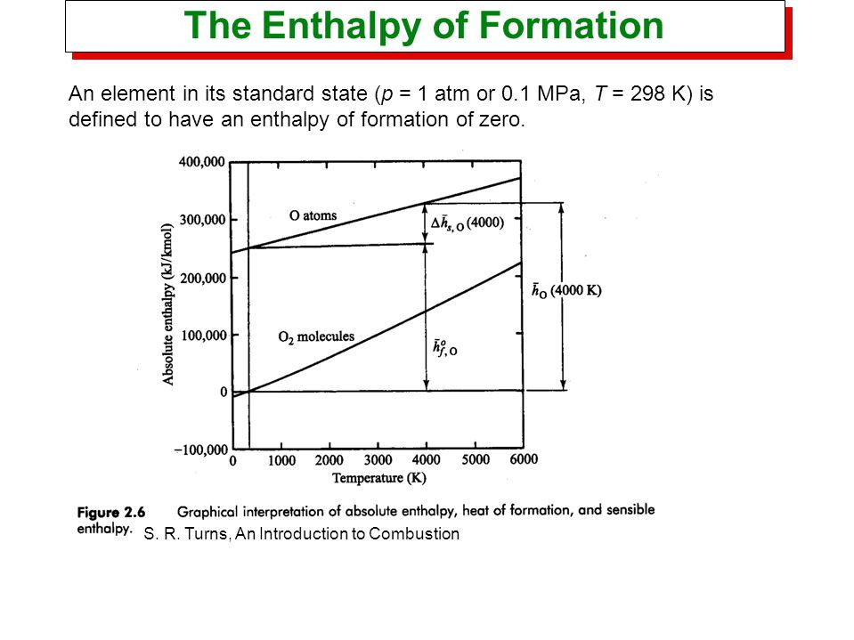 An element in its standard state (p = 1 atm or 0.1 MPa, T = 298 K) is defined to have an enthalpy of formation of zero. The Enthalpy of Formation S. R