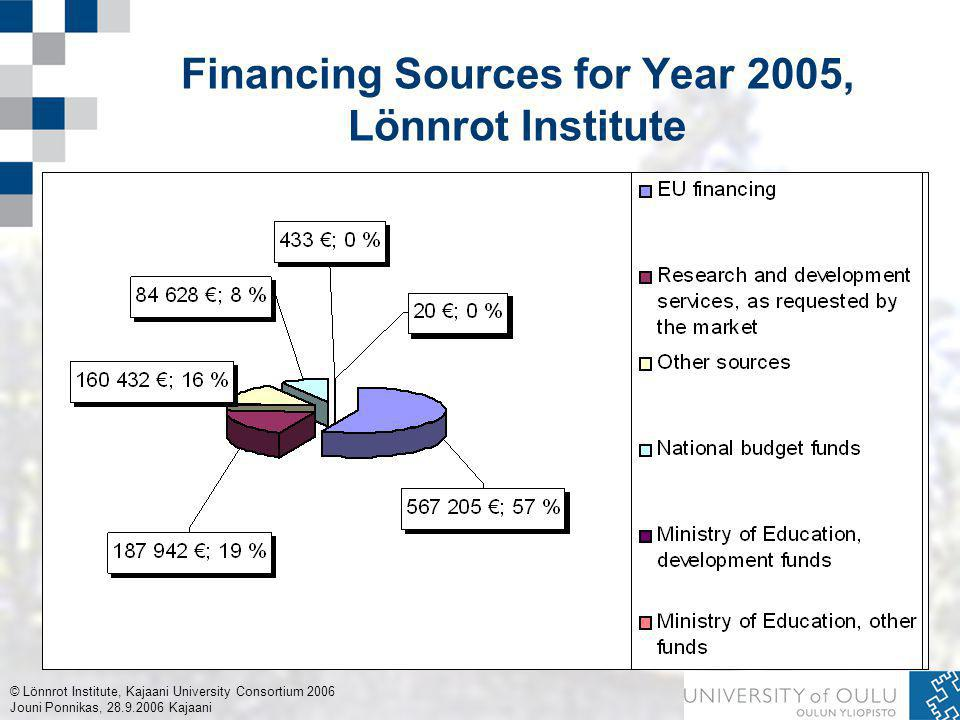© Lönnrot Institute, Kajaani University Consortium 2006 Jouni Ponnikas, 28.9.2006 Kajaani Financing Sources for Year 2005, Lönnrot Institute