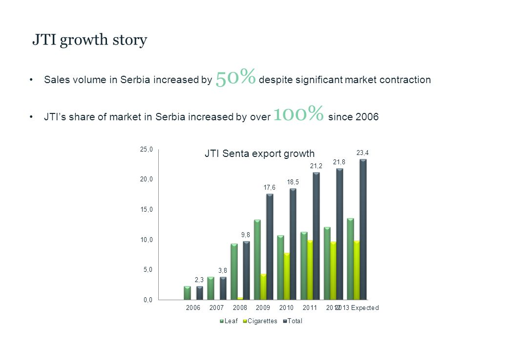 JTI growth story Sales volume in Serbia increased by 50% despite significant market contraction JTI's share of market in Serbia increased by over 100% since 2006