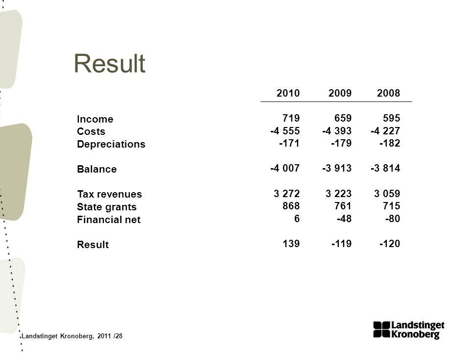 Landstinget Kronoberg, 2011 /28 Result Income Costs Depreciations Balance Tax revenues State grants Financial net Result 2008 595 -4 227 -182 -3 814 3