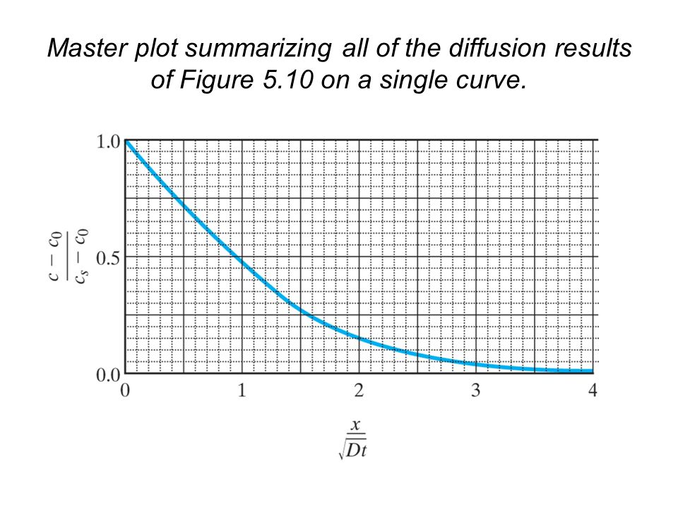 Master plot summarizing all of the diffusion results of Figure 5.10 on a single curve.