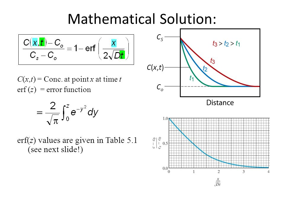 Mathematical Solution: C(x,t) = Conc. at point x at time t erf (z) = error function erf(z) values are given in Table 5.1 (see next slide!) CSCS CoCo C
