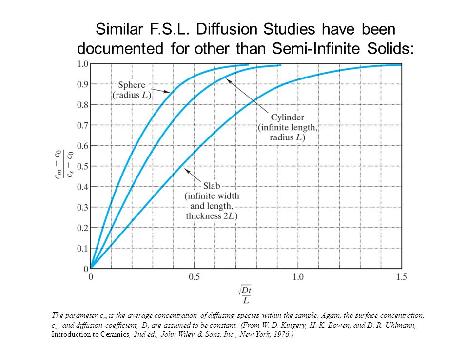 Similar F.S.L. Diffusion Studies have been documented for other than Semi-Infinite Solids: The parameter c m is the average concentration of diffusing
