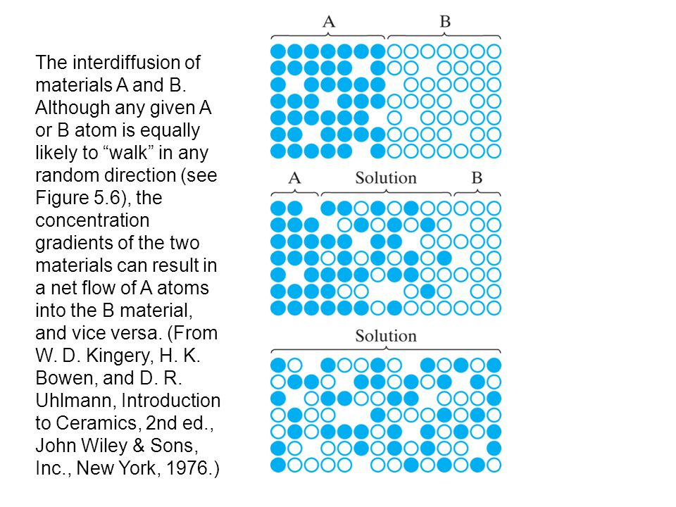 """The interdiffusion of materials A and B. Although any given A or B atom is equally likely to """"walk"""" in any random direction (see Figure 5.6), the conc"""