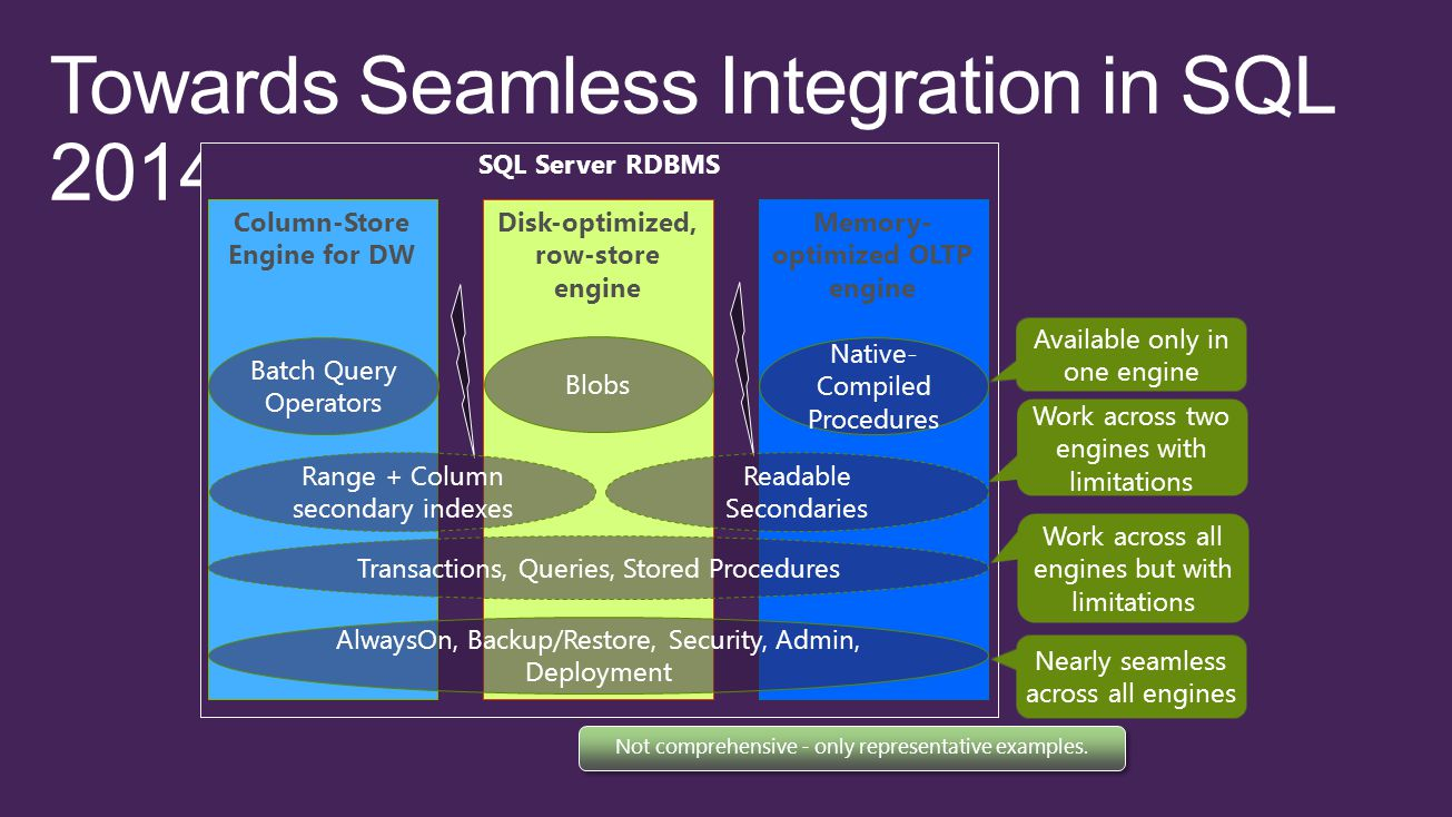 SQL Server RDBMS Column-Store Engine for DW Disk-optimized, row-store engine Memory- optimized OLTP engine AlwaysOn, Backup/Restore, Security, Admin, Deployment Transactions, Queries, Stored Procedures Batch Query Operators Native- Compiled Procedures Blobs Readable Secondaries Range + Column secondary indexes Nearly seamless across all engines Work across all engines but with limitations Work across two engines with limitations Available only in one engine Not comprehensive - only representative examples.